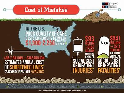 Cost Harmed Medical Errors Silently Mistakes Costs