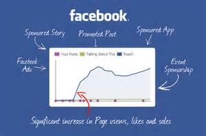 How to put Ads in the Facebook News Feed | Rise to the Top Blog