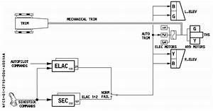 Avionics - Airbus Control Architecture - Where Does The Actual Autopilot Live