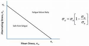 Mean Stress Corrections In Fatigue