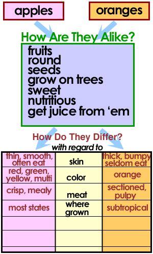 readingquest strategies comparison contrast charts