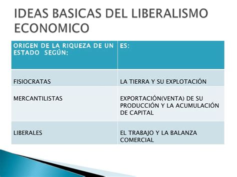 Liberalismo Economico