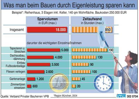 Hausbau Eigenleistung Nicht Unterschaetzen by Vpb Pressemitteilung