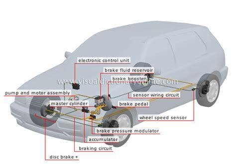 transport machinery road transport brakes