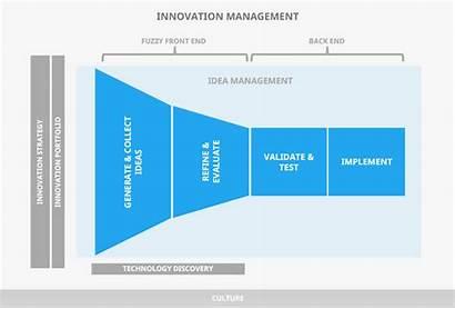 Idea Management Generation Innovation Funnel Definition Techniques