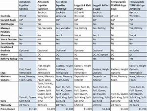 Tempurpedic Comparison Chart How To Choose The Right Adjustable Bed Best Mattress Reviews