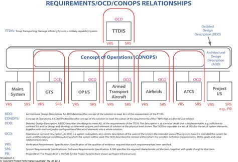 conops template ocd conops course project performance international