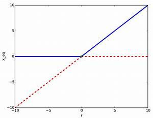 How To Draw Bifurcation Diagram