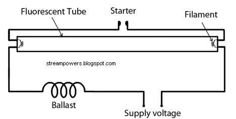 Simple Fluorescent Light Wiring Diagram Tube