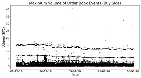 In an imaginary venn diagram of bitcoin and beyond order, this writing would reflect the shared values contained in the center. Finding hidden patterns in the Bitcoin order book   by ChainSlayer   ChainSlayer   Sep, 2020 ...