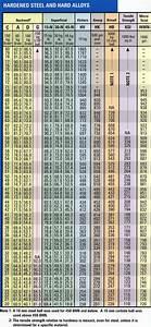 The Spidertrax Blog Hardness Conversion Chart Chart