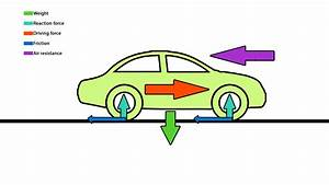 Diagram Of Friction In Cars