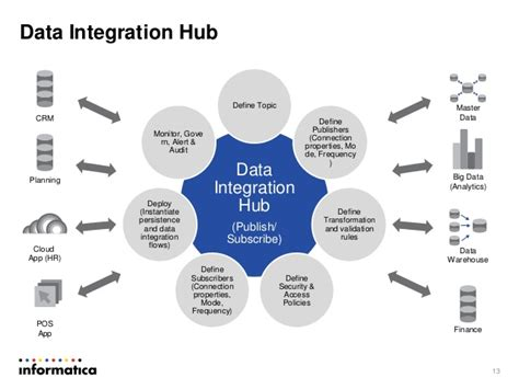 Real-Time Data Integration Best Practices and Architecture