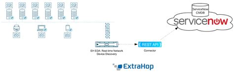 Extrahop Real Time Servicenow Cmdb Updates Extrahop
