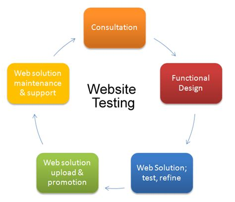 Web Site Tlet Tryout Your Website