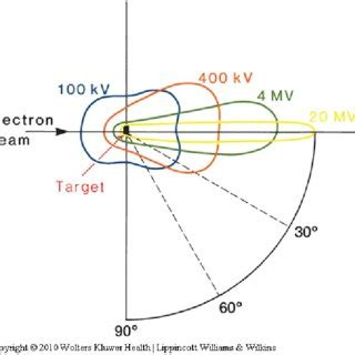 block diagram   typical medical linear accelerator