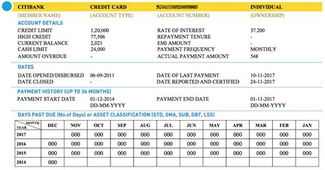 Should i pay my credit card in full every month reddit. Credit Score - Why Should Everyone Know Their CIBIL Score?