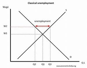 Real Wage Unemployment