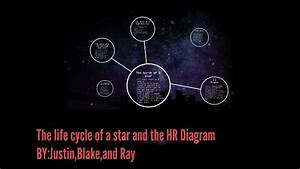The Life Cycle Of A Star And The Hr Diagram By Blake Saupe On Prezi