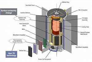 Enhanced Multi-Mission Radioisotope Thermoelectric ...