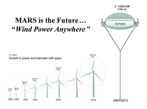 Мировые производители ветрогенераторов . о котлах и отоплении