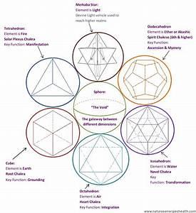 Seven Sacred Geometry Chakra Set With Box