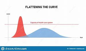 Flattening The Curve A Diagram On How To Avoid Number Of