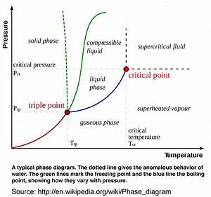 Triple Point Thermodynamic Processes Associated With Gibbs