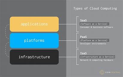 Cloud Types Computing Many Service Infrastructure Bitcoin