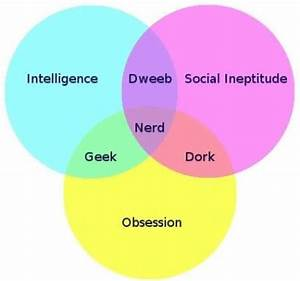 Venn Diagram Of Geek  Dweeb  Dork  And Nerd