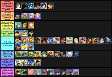 I Made A Creativity In Movesets Tier List