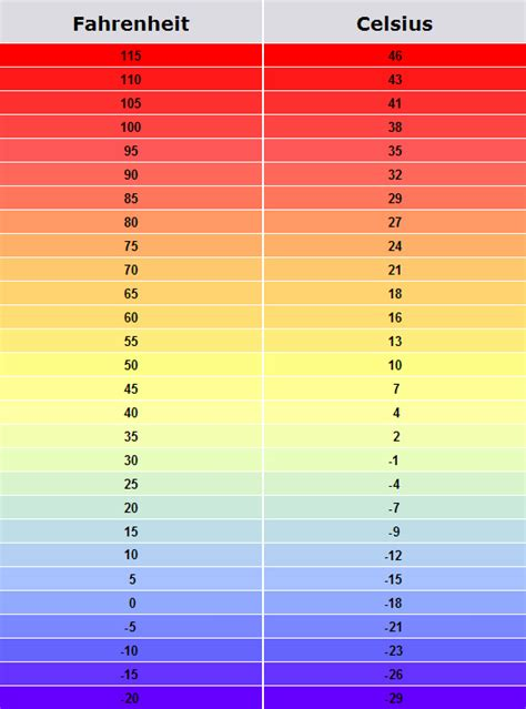 temperature conversion chart printable printableecom