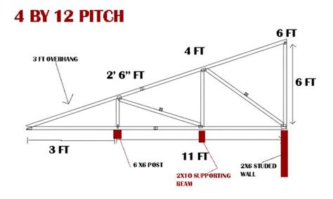 how to get how to build a mono pitch roof shed annabelroehrman