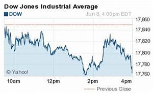 Where Did the Dow Jones Industrial Average (DJIA) Close ...