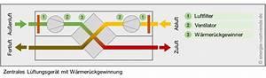 Dezentrale Lüftungsanlage Mit Wärmerückgewinnung Test : energieeffizienz w rmer ckgewinnung aus der luft ~ Articles-book.com Haus und Dekorationen