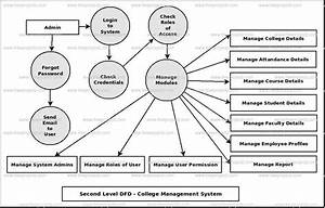 College Management System Dataflow Diagram  Dfd  Freeprojectz