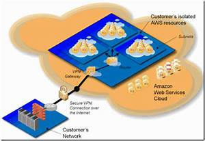 Security Concerns In Aws U2013introducing The Amazon Virtual Private Cloud  Vpc