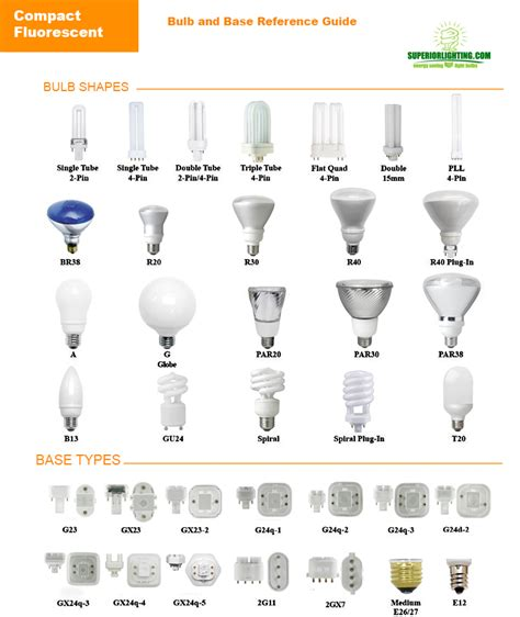 light bulb size chart light bulb sizes types shapes color temperatures