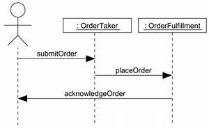 Uml And Design Patterns  Diagrams