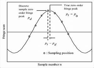 Illustration For True Zero Order Fringe Peak And Discrete Sample Zero