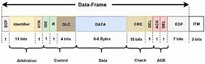 Can Data Frame Structure Caption