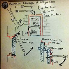 Mechanical Advantage Of The Halligan Clearly Explained Something Like This Could Make Great