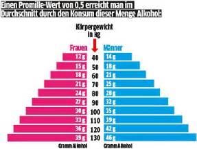 Blutalkoholkonzentration Berechnen : mediziner fordert gramm angaben auf alkoholflaschen ~ Themetempest.com Abrechnung