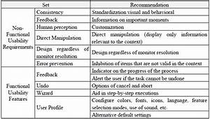 download free nfr non functional requirements template With non functional requirements template