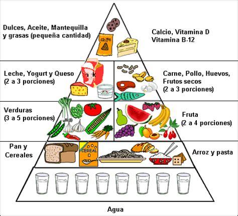 Tips Makanan Untuk Wanita Hamil Muda La Alimentación En Los Niños La Pirámide Nutricional
