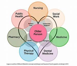 Geriatric Outreach And Training With Care  Got Care
