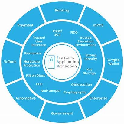 Protection Solutions Application Cybersecurity Mobile Applications Smart