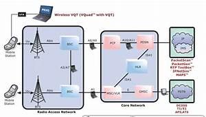 Cdma Network Diagram    Applications