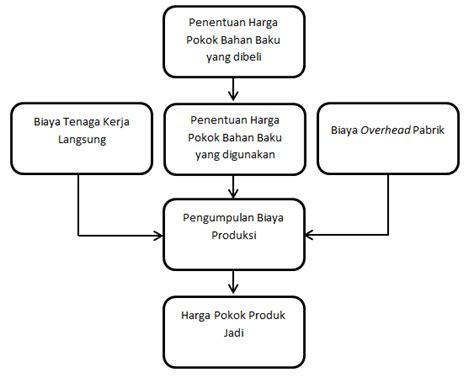 metode harga pokok pesanan costing contoh kasus accounting corner