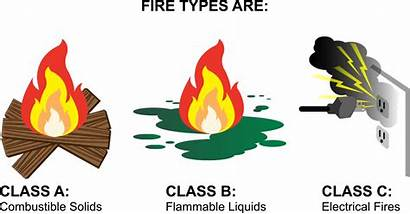 Fire Extinguisher Classifications Fires Types Class Fuel